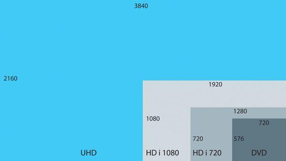 Større og større: Sammenliknet med oppløsningen på en DVD - eller det vi kaller SD - standarddefinisjon - har HD og UHD mye mer å by på. Mens et SD-bilde er på 0,4 megapiksler, har HD-bildet i 720 én megapiksel og HD i 1080 to megapiksler. UHD kan skilte med hele åtte megapiksler.