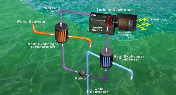 Systemet utnytter temperaturforskjellene på ulikt dyp til å produsere energi.
