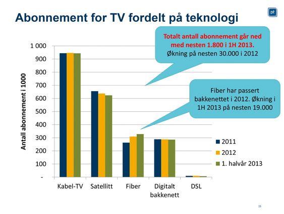 Faller litt: For første gang ser det ut som antallet kunder i markedet for TV-distribusjon begynner å falle.