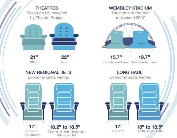 Airbus påpeker at setebredden har økt i for eksempel teatersaler og på fotballstadioner de siste årene, men ikke i økonomiklassen på langdistanseflyene til konkurrenten.