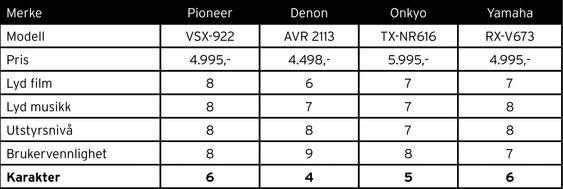 TEST HJEMMEKINORECEIVERE WATT - Denon AVR 2113, Onkyo TX-SR616, Pioneer VSX-922, Yamaha RX-V673