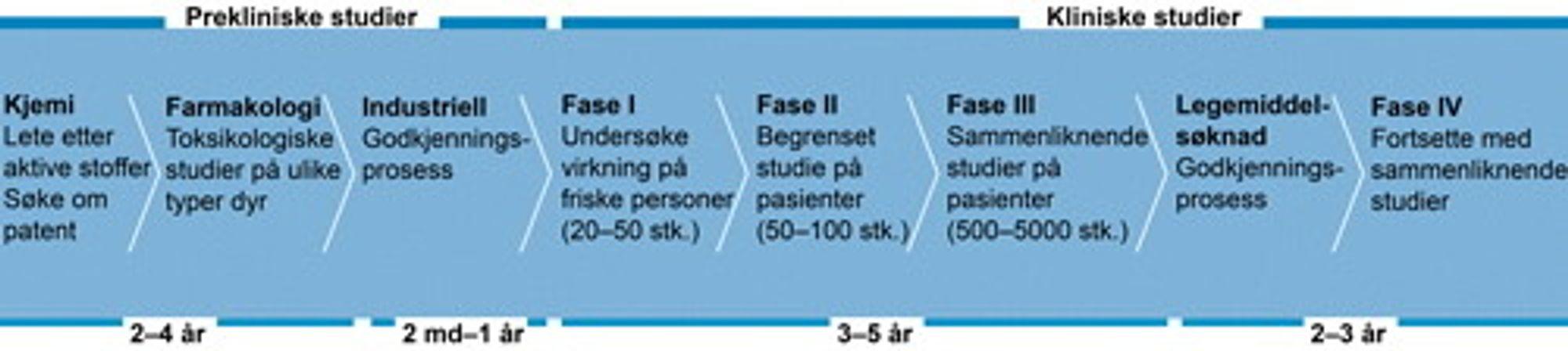 Prosessen bak utviklingen av et legemiddel og eksempel på tidsbruk. (Illustrasjon: Basert på illustrasjon fra Uppsala Universitet)