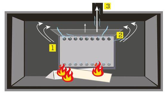 1) Luft suges inn gjennom hull bak platen. 2) Luften varmes opp til 250 grader og anntennes sammen med røykgassene fra forbrenningen. 3) Mer fullstendig forbrenning gir lavere utslipp av partikler.