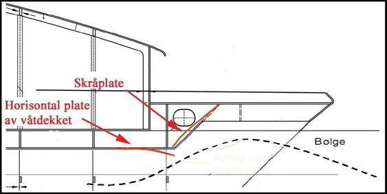 UHELDIG: Tverrbjelken mellom skrogene på Sollifjell var uheldig plassert og konstruert. Kraftig bølgeslag (slamming) i bjelken skadet skroget. Illustrasjon fra DNV-rapporten.