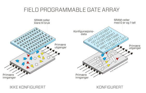 Slik virker FPGA. Illustrasjon: Heidi Bredesen. Kilde: Mentor Graphic corp.