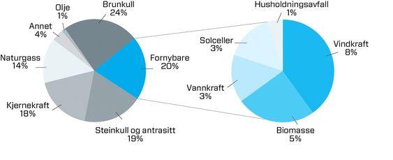 LANGT IGJEN: I 2011 var kraftproduksjonen i Tyskland på 614,5 TWh, hvorav andelen fornybar kraft var på kun 20 prosent.