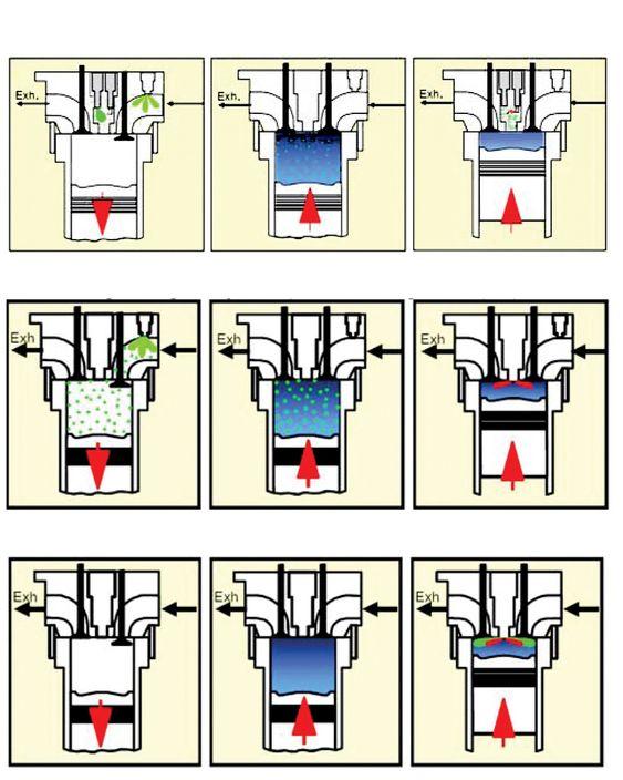 TRE MOTORER: Øverst: Mager gassmotor, i midten: lavtrykks dual fuel gassmotor, nederst: høytrykks dual fuel gassmotor.