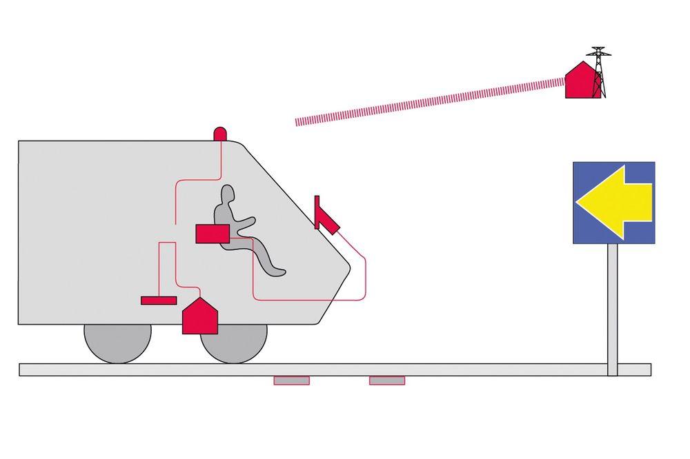 SIKKERHET: ERTMS nivå 2 betyr økt sikkerhet ved at togets plassering og hastighet overvåkes over linje fra trafikkstyringssentralen, mens lokfører får togsignalene på skjerm.