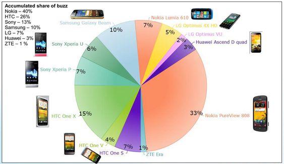SNAKKIS: Det var Nokias nye 41 megapiksel kameratelefon som ble mest omtalt på sosiale nett under World Mobile Congress i Barcelona. Dessverre for Nokia var ikke all omtale like positiv.