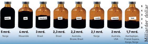 NORGE STØRST: Grafen viser verdi av funn for internasjonale oljeselskaper, og de viktigste landene for disse selskapene.