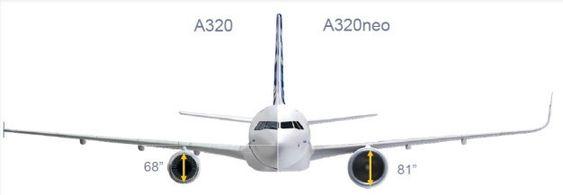 Den største forskjellen mellom A320 og A320neo er større motorer og nye vingetupper, kalt sharklets.