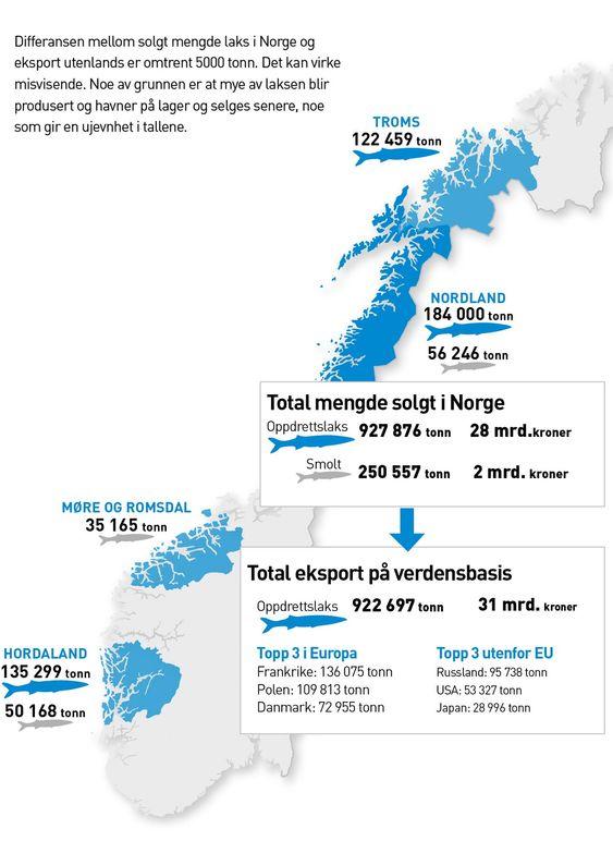 De ferskeste tallene viser at Norge produserte omtrent en million tonn oppdrettslaks i 2010. Til sammenlikning ble det produsert litt over 21000 tonn torsk.