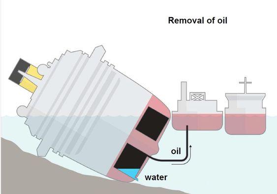 DRENERING: Illustrasjonen viser plasseringen av bunkersoljetankene. Oljen, som er lettere enn vann, tas ut så høyt opp som mulig, mens vann trykkes inn under for å ersatte oljen ii tanken.