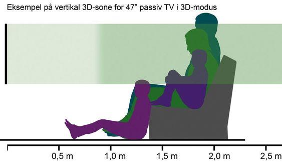 Sitter alle i 3D-sonen? Skjerm 47'', avstand 1,8 m = 1,5 x skjermdiagonalen. (Kommer du for tett på, vil du ikke kunne se hele bildet, men dette er vanligvis ikke noe problem). I 2D er vertikal innsynsvinkel vanligvis over 100 grader, som er mer enn nok.