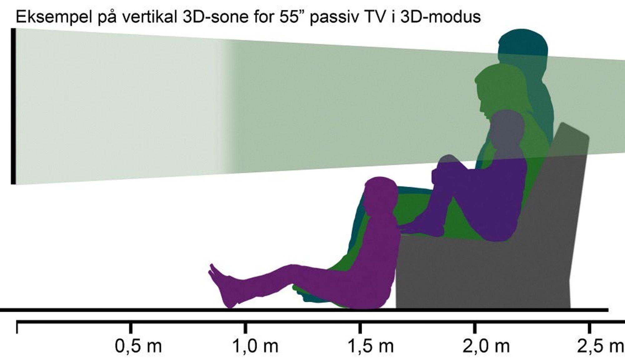 Sitter alle i 3D-sonen? Vertikal 3D-sone for passive TV-er varierer fra modell til modell.  Avstand i eksempelet er 2,1 m = 1,5 x skjermdiagonalen. Legg merke til at med denne modellen blir 3D-sonen smalere ved lenger avstand. (Kommer du for tett på, vil du ikke kunne se hele bildet, men dette er vanligvis ikke noe problem). I 2D er vertikal innsynsvinkel vanligvis over 100 grader, som er mer enn nok.