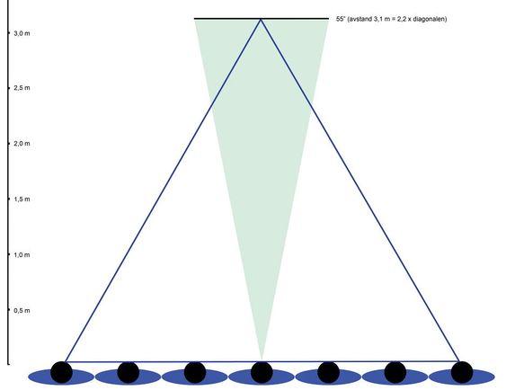 Samme 55'' skjerm som forrige bilde. Her er avstanden 3,1 m (2,2 ganger skjermdiagonalen). Lenger avstand gir bedre posisjon for flere seere.