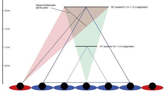 Skjermstørrelse i forhold til avstand bestemmer hvordan bildestørrelsen oppleves. Større skjerm gir plass til flere seere. Begge skjermene i illustrasjonen gir samme bilde- og dybdeopplevelse for personen i midten, men forskjellig skråvinkel for de som sitter på sidene. Skråvinkel mindre enn cirka 30 grader gir bra bilde, illustrert ved en blå trekant for hver skjerm. Lengre avstand til TV-en gir bedre vinkel for dem som sitter på sidene, men bildet oppleves mindre, og dybden i 3D strekkes. Prøv ut forskjellige avstander og seerposisjoner i butikken før du kjøper! Bruk samme stillbilder/filmsekvens for best sammenligning.