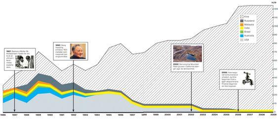 DA KINA TOK OVER: Grafene viser Kinas gradvise vei mot total dominans innen produksjon av sjeldne jordarter, og hvordan utviklingen akselererte etter 1992.