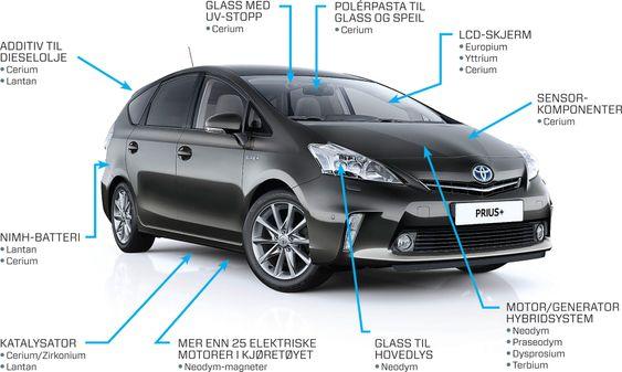 GRØNN SLAGSIDE: Hybridbilen Toyota Prius er et godt eksempel på et teknologisk produkt i den litt ulne kategorien 'miljøteknologi' som blir særlig skadelidende ved plutselige prishopp og/eller leveringssvikt på sjeldne jordmetaller.