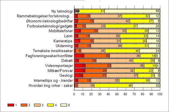Bildet viser hvordan ulike temaer scoret i leserundersøkelsen. Skalaen viser gradene 1-5 for hva leserne ønsker mer eller mindre av. Jo lengre søyler til høyre, desto større etterspørsel.