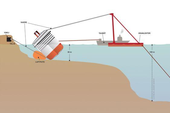 TUNGE DRAG: Det er flere mulige måter å snu Costa Concordia. En av dem kan være en kombinasjon av en rekke vaiere, taljer og vinsjer forankret på land og mottrekk fra kraner og taubåter.