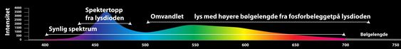 LED-lys: De nye lyskildene basert på LED har stor utstråling i det blå spekteret som er viktig for produksjonen av kortisol.