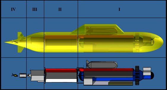 INNDELING: Seksjon 1: Trykk-skrog. 2: Drivstoff. 3: Lasterom. 4: Propulsjon. Lengde: 70,3 meter. Maks dybde: 537 meter.