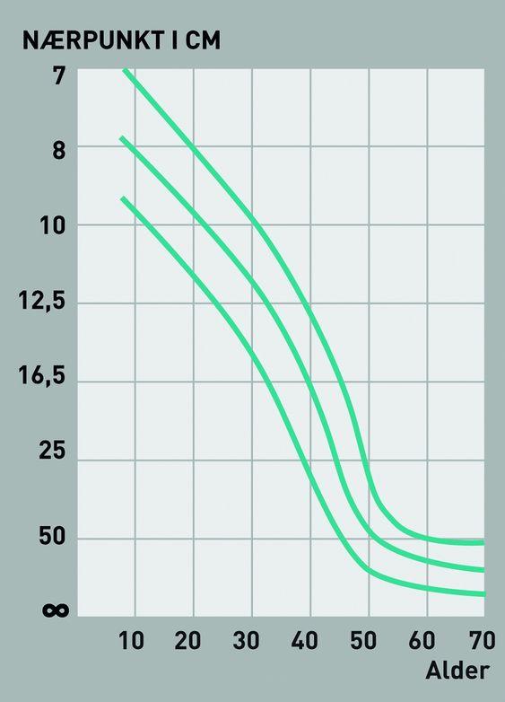 RAMMER ALLE: Nærpunktet som vi klarer å fokusere på flytter seg med årene. Donders kurve viser hvor fort det flater ut når man blir eldre.