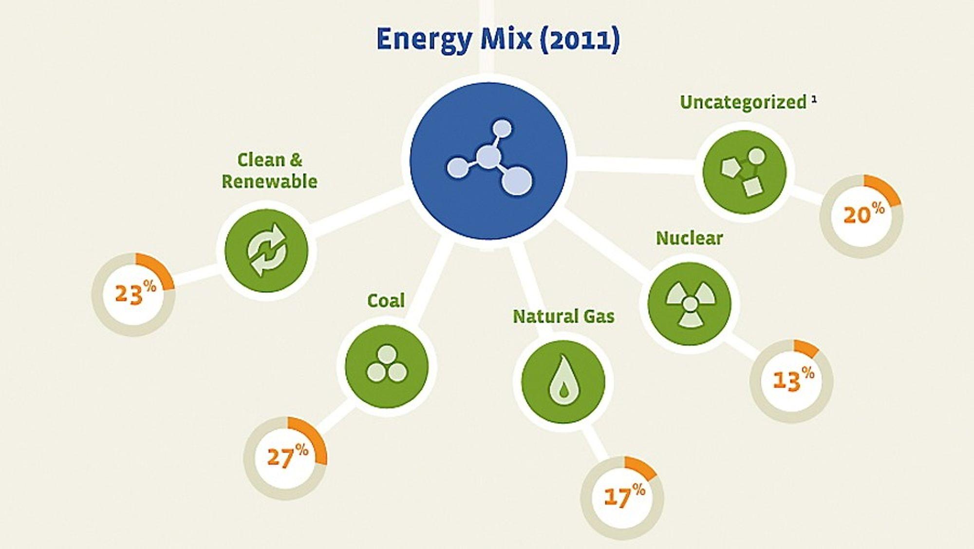 Facebooks oversikt over egen energimiks i 2011 viser at bare 23 prosent var fornybar.