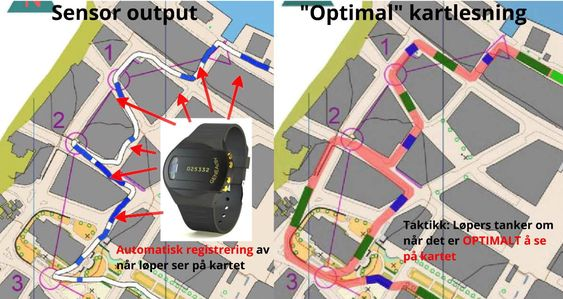 Akselerometeret registrerer når o-løperen ser på kartet. Dette kan så kobles med GPS-data.