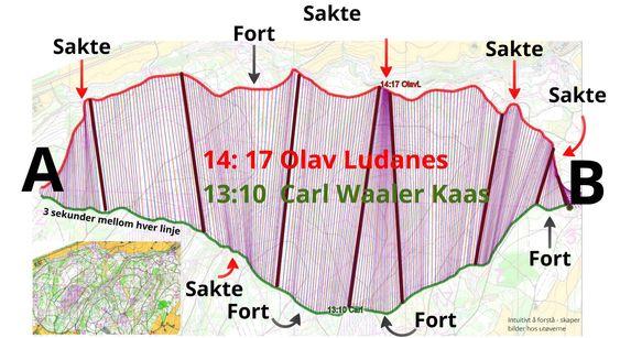 Her er en sammenlikning av løpene til Olav Lundanes og Carl Waaler Kaas.