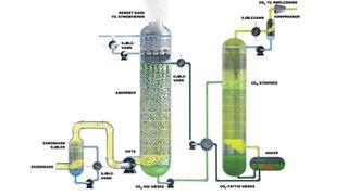 CO2-rensing