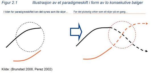Diagram fra Econ Pöyrys rapport ET NYTT TRANSPORTPARADIGME I EMNING produsert for Samferdselsdepartementets Program for overordnet transportforskning (POT). Levert 29. desember 2010.