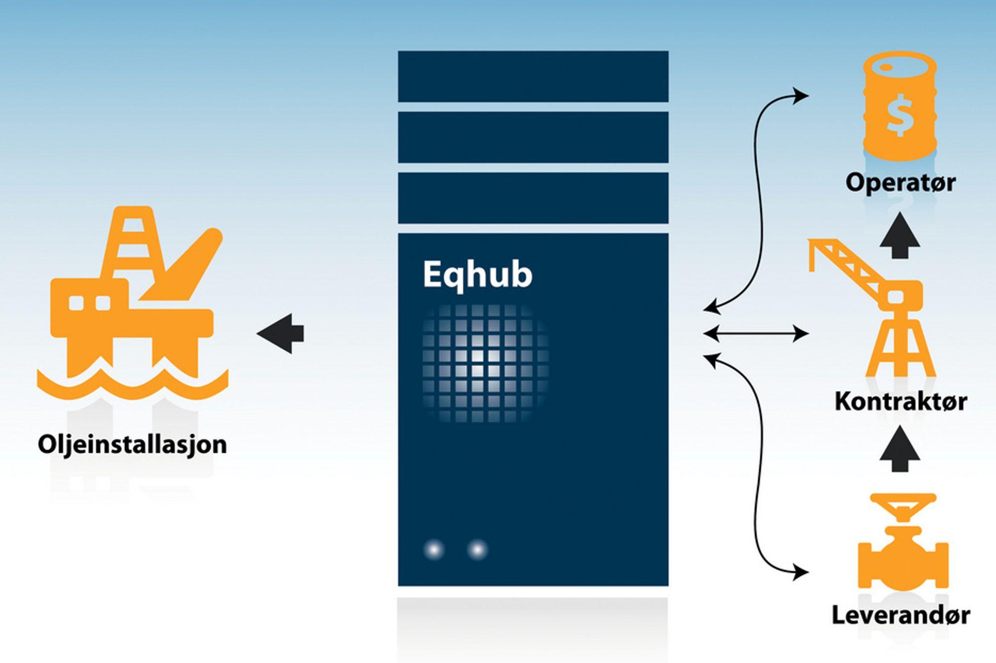 KJAPPERE OG BEDRE: Denne skissen viser hvordan Eqhub samler og kvalitetssikrer utstyrsdokumentasjonen i én database. Dermed får alle parter tilgang til den informasjonen de trenger ved de ulike prosjektene med langt mindre administrativ innsats enn før.