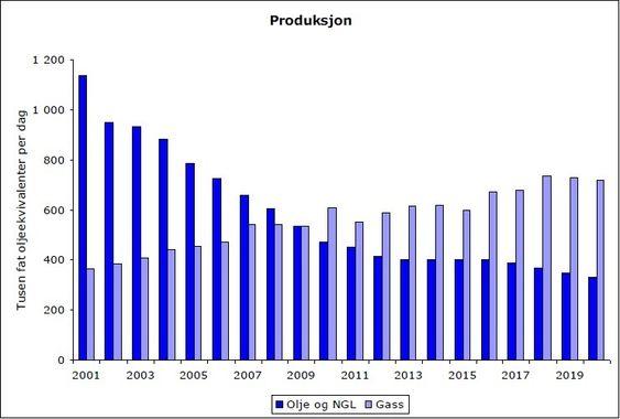 Produksjon av olje/kondensat og gass i SDØE-porteføljen forvaltet av Petoro. Fra Petoros første kvartalsrapport i 2011.