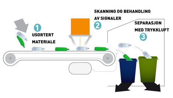 TO SENSORER: Materialet på båndet belyses, og en skanner tolker lyset, enten visuelt eller ved hjelp av NIR (Nær-infrarød stråling). Luftdyser åpnes og blåser av det som skal sorteres ut.
