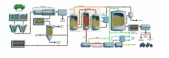 PATENT: Cambis patenterte THP bioreaktor befinner seg i det grå feltet i flytdiagrammet for et biovfallsanlegg.