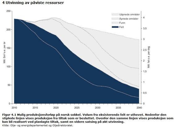 Ola Borten Moe, OED, legg fram petroleumsmeldingen 24 06 11. Graf over mulig produksjonsforløp på sokkelen hentet fra oljemeldingen fra 2011
