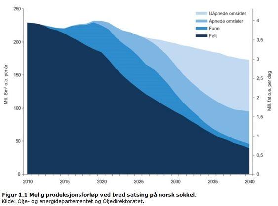 Ola Borten Moe, OED, legg fram petroleumsmeldingen 24 06 11. Graf over oljeproduksjon i fremtiden hentet fra oljemeldingen