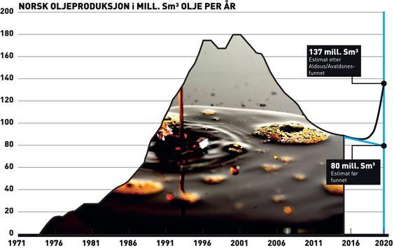 Statoils letedirektør Tim Dodson har overfor internasjonale medier har han sagt at Aldous/Avaldsnes kan produsere 800.000 fat champagneolje per dag. Det vil i så fall øke norsk oljeproduksjon med 37 prosent.