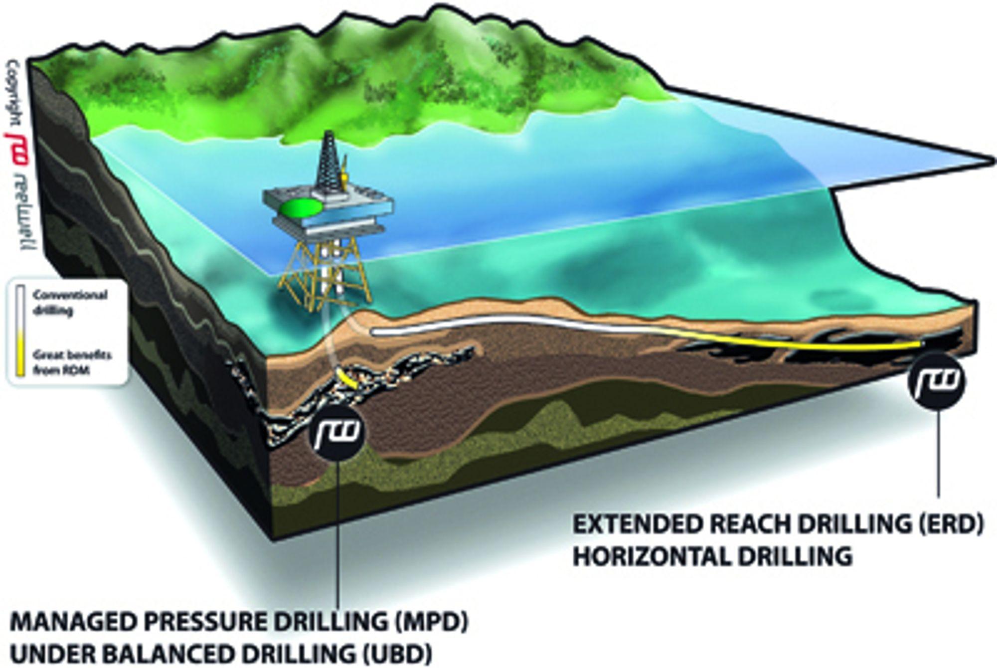 SLURP: Oljeselskapene kan nå reservoarer langt unna plattformen med Reelwells boremetode.