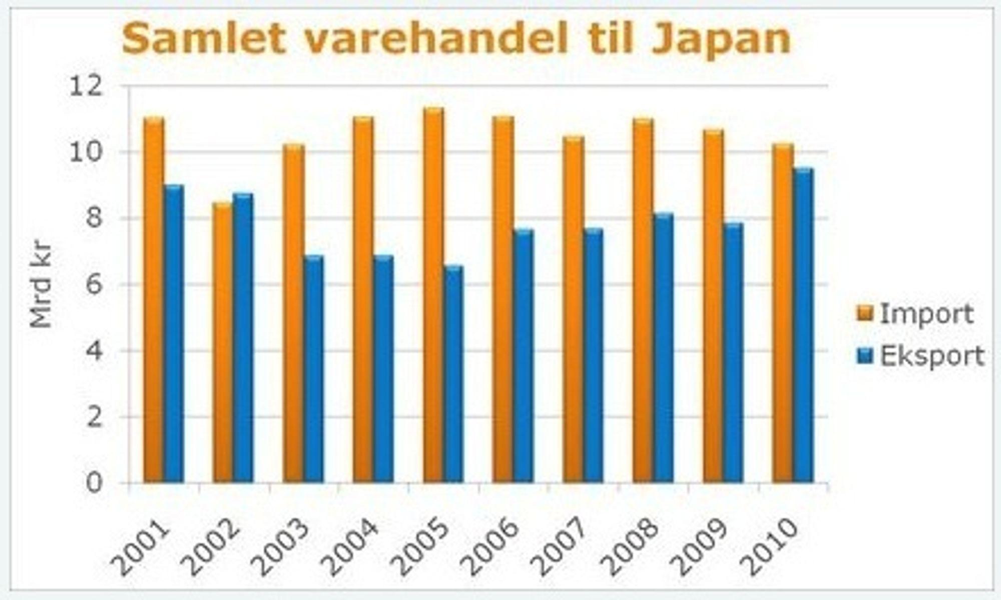 Norsk import og eksport fra og til Japan