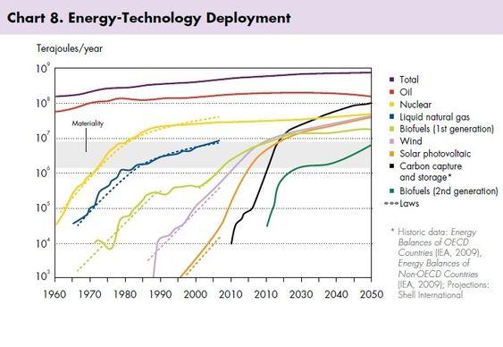 Shells rapport Signals and Signposts om energibildet fram til 2050. Lagt fram tidlig 2011.