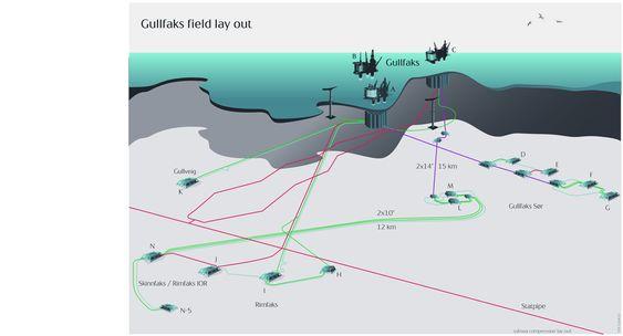 UNDER GULLFAKS: Undervannsutbyggingen er etter hvert blitt omfattende på Gullfaks. Våtgasskompressoren vil plasseres melom bunnramme L og M ramme.
