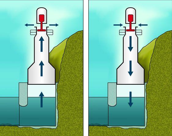 OWC-prinsippet fungerer ved at havbølger presser en vannsøyle opp og ned i et svingekammer. Vannsøylen vil henholdsvis presse luft foran seg når den stiger opp og suge luft etter seg når den faller tilbake i svingekammeret. Denne luftstrømmen presses gjennom en luftturbin. Luftturbinen er av typen Wells og vil rotere samme vei uavhengig av luftstrømmens retning. Turbinen driver en generator.