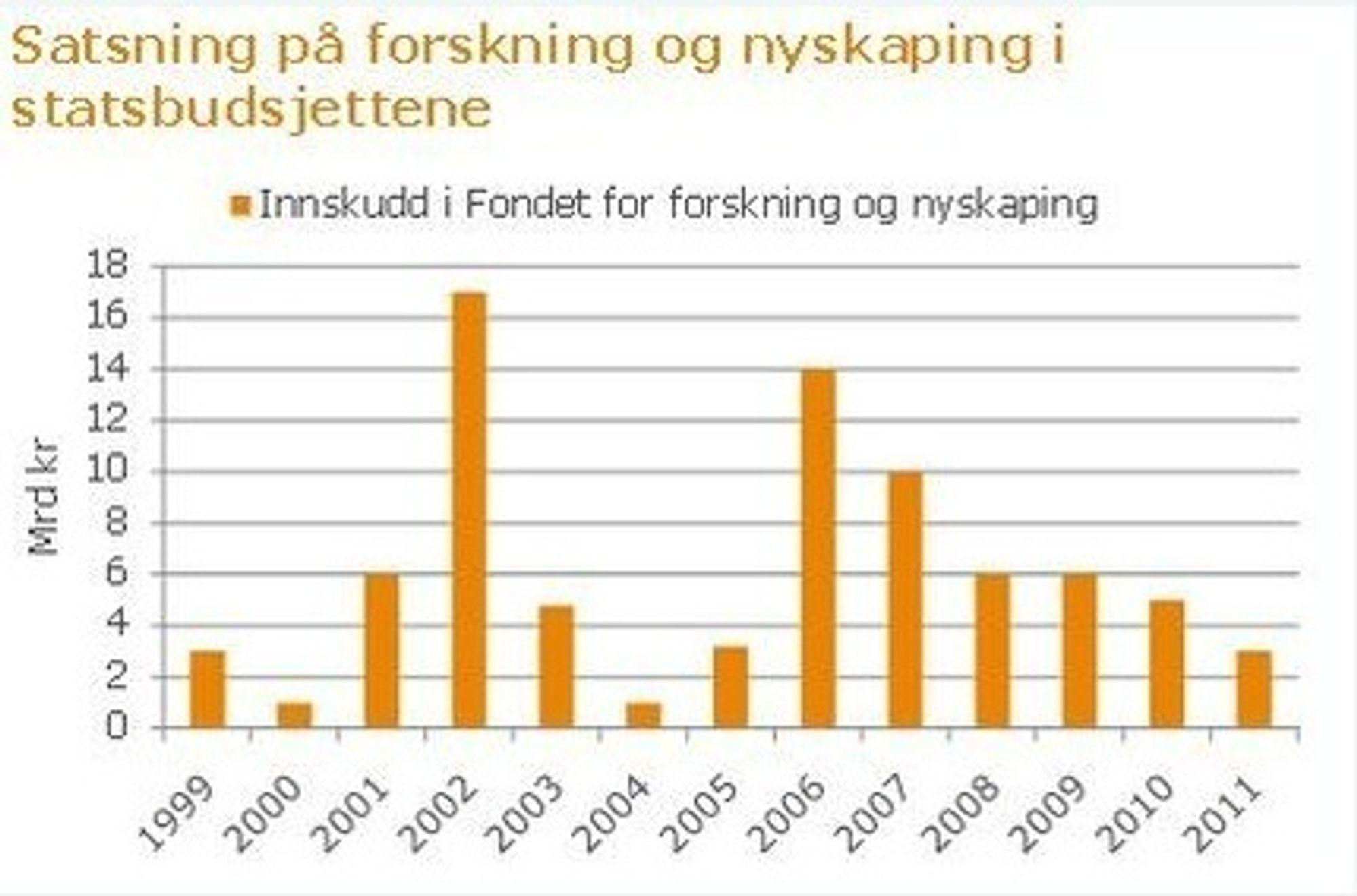 Regjeringens innskudd i fondet for forskning og nyskaping 1999-2011. Tall fra Norsk Industri.