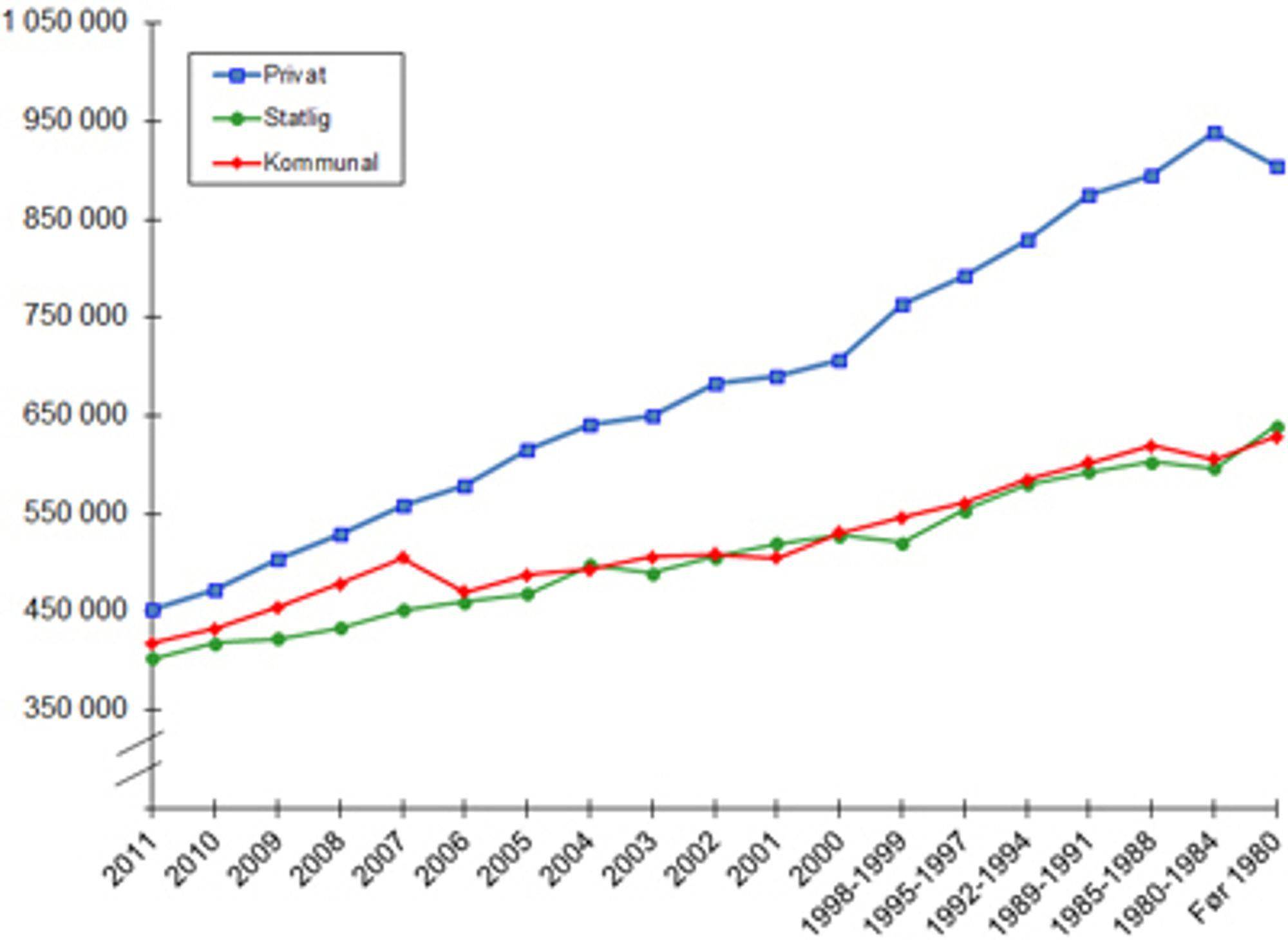 FORSKJELLER: Her ser man gjennomsnittlig årslønn for medlemmer av Tekna pr. 1. september 2011.