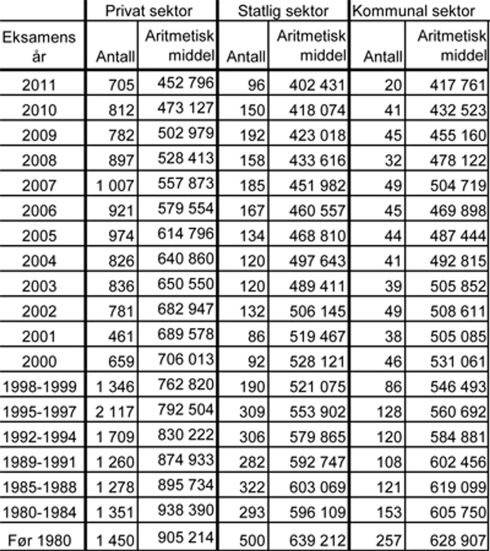 TABELL: Ut i fra tall for når Teknas medlemmer tok avsluttende eksamen og begynte å jobbe ser man at avstanden mellom privat sektor og de andre øker med alder.  Samtidig er lønnsveksten svært bra blant de yngste kullene i kommunal sektor.