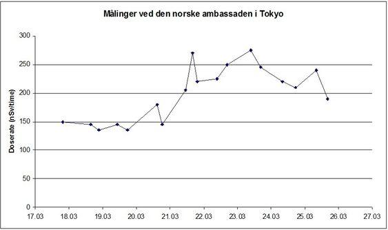 Statens Stråleverns målinger av radioaktivitet fra ambassadetaket i Tokyo etter kjernekraftulykken i Japan i mars 2011. I nanosievert.