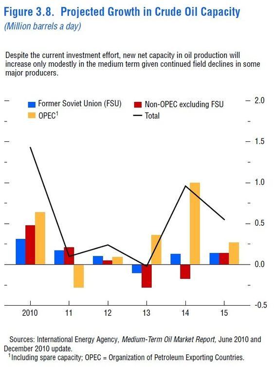 IMF-analyse av kommende oljemangel - vekst i kapasiteten. Lagt inn 8. mars 2011